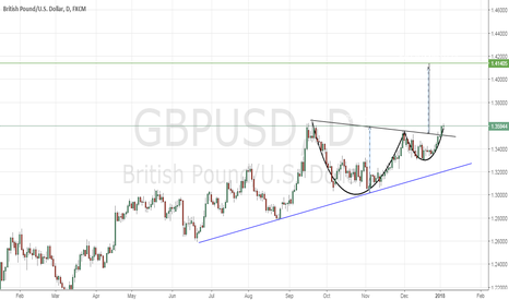 GBPUSD: cup and handle pattern