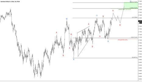 AUDUSD: AUDUSD update: looking like a triple correction