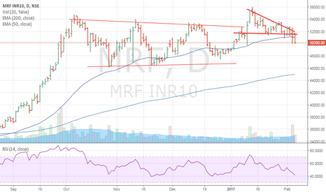 MRF: MRF - PERFECT SHORT SETUP
