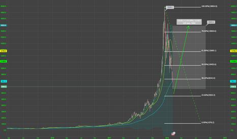 BTCUSD: Revisiting 2014: dip recovery dynamics (hopeful post, spoiler)