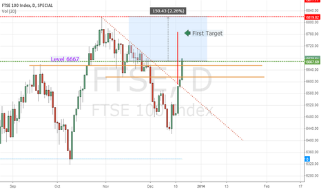 FTSE: DOES FTSE REACH AND RETEST THEIR PEAK AT 6819?