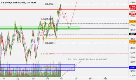USDCAD: usdcad speculations