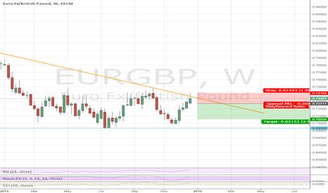 EURGBP: EUR GBP short