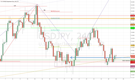 USDJPY: Golden Ticket