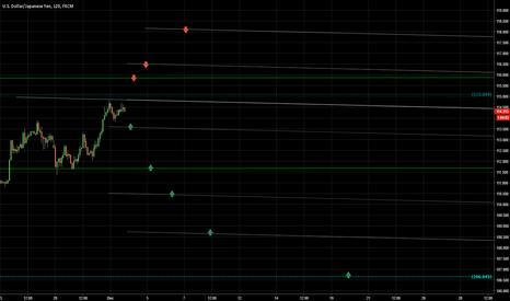 USDJPY: Major S/R wave levels for trades