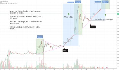 XRPUSD: History repeats. XRPUSD will reach +70% next sunday
