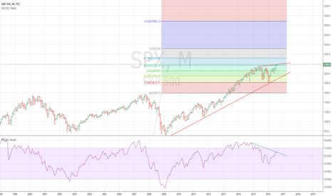 SPX: Long term SPX chart w fibs, divergence, and trendlines