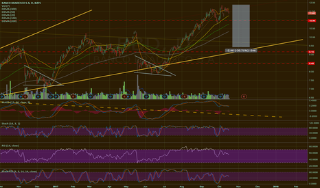 BBD: Top of ascending channel