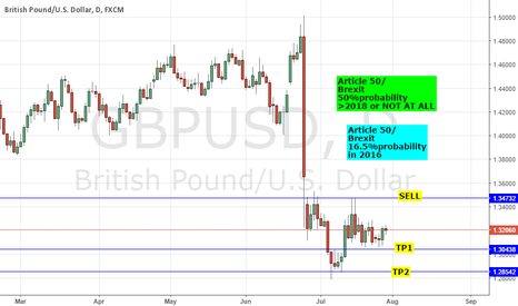 GBPUSD: GBPUSD: STERLING STRENGTH MYTH? ARITCLE 50 ODDS - 50% NOT HAPPEN
