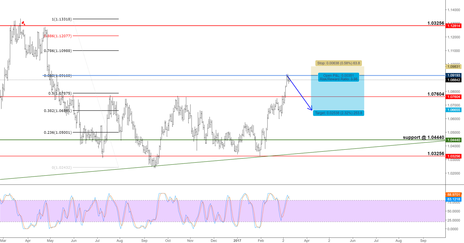 AUDNZD, NOT TOO SURE