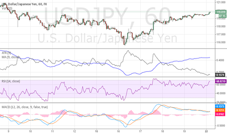 USDJPY: High Trend continue