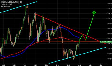 EURUSD: EURUSD definite chart