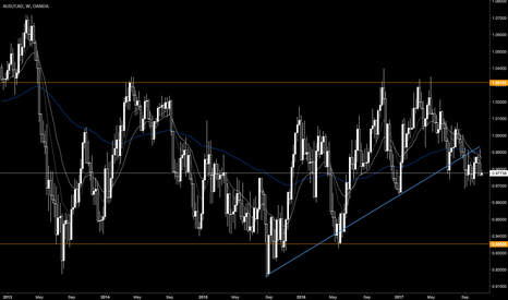 AUDCAD: AUDCAD Consolidating Under Previous Support Trendline