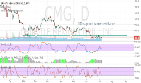 CMG: 400 support is now resistance