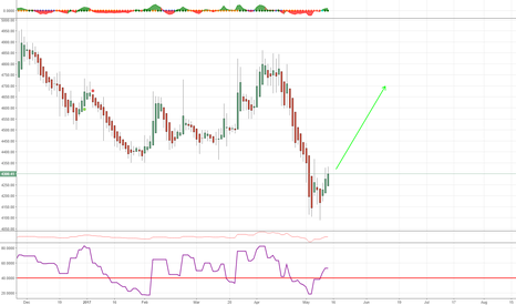ABBOTINDIA: Abbot Looking good for a up ride !!!
