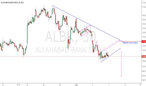ALBK: Possible Trade set up