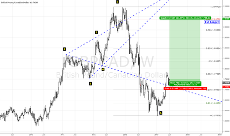 GBPCAD: after reach to his target weekly now its long.