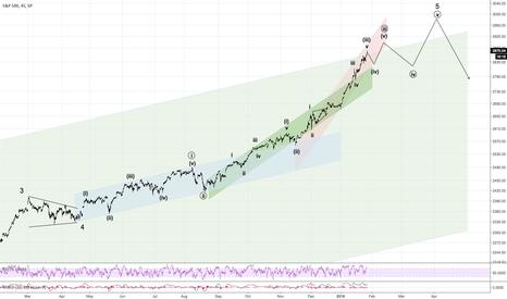 SPX: S&P 500 overshooting 7-year Trend