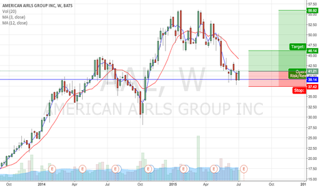 AAL: Potential bounce off support.