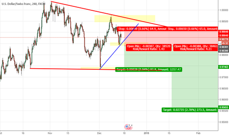 USDCHF: USDCHF - Possible Scenarios