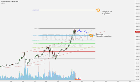 BTCUSD: Bitcoin pode ter entrado num período de consolidação