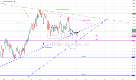 USDJPY: Important lines coming together, more weight on short