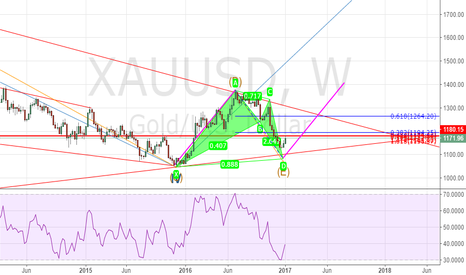 XAUUSD: @GOLD,Long at 1100~1080 as per BAT Pattern