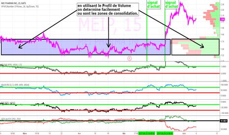 MEIP: Mei Pharma et Profil de Volume