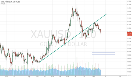 XAUUSD: Gold- Short