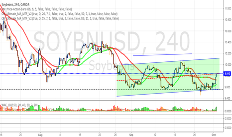 SOYBNUSD: SOYA - its off the block now with volume