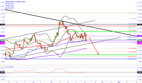 GBPUSD: GBPUSD IS FOR SELL