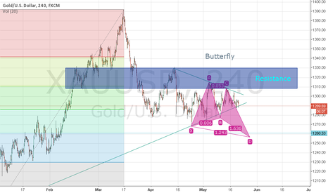 XAUUSD: Butterfly will change the direction