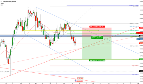 USDCHF: USD/CHF Downtrend Set-Up
