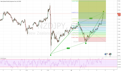 NZDJPY: abcd in formation short at d ;)))) at 1h nzdjpy