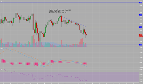ETHUSD: ETH Waiting for 4 hour oversold RSI