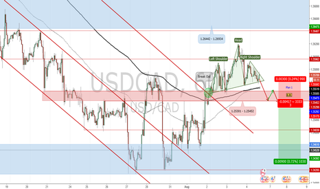 USDCAD: Potential Short Position for USD/CAD_Trade Plan 2017.08.04
