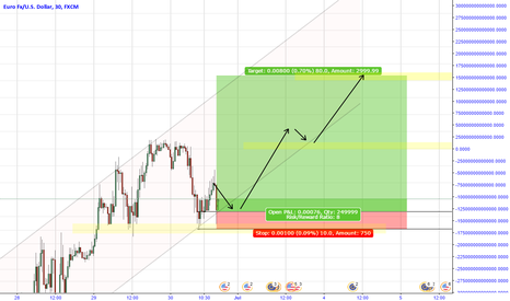 EURUSD: EURUSD - LONG [Risk:Reward / 1:8]