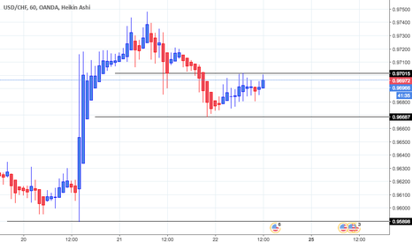 USDCHF: Placed a BUY