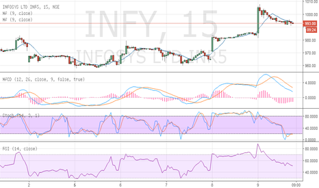 INFY: buy infosys sl 990