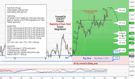 GBPCHF: GBPCHF weekly update:Total profit 9752 pips in 74 days!