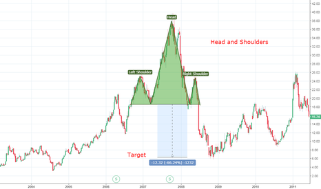 NVDA: Head and Shoulders Pattern