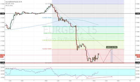 EURGBP: EURGBP The Bias Of The Day