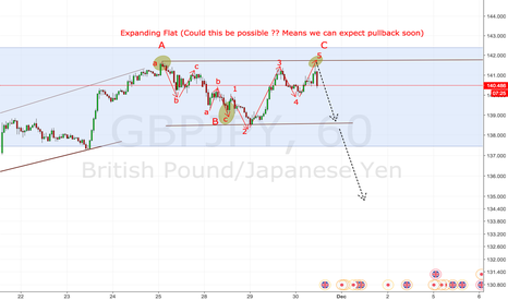 GBPJPY: Expanding flat (Good pull is on the way) ??