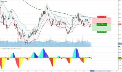 GC1!: Shorting Gold #forex #stock #ETF