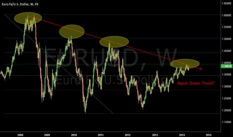 EURUSD: EUR/USD DOWN TREND?