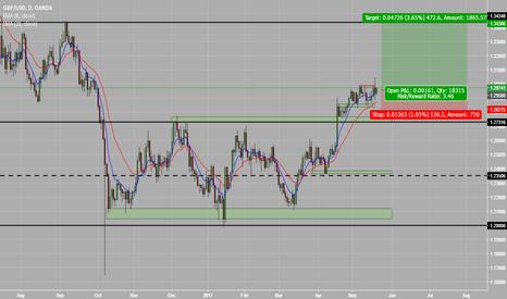 GBPUSD: GBP/USD Long to 1.34