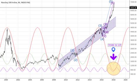 IUXX: NASDAQ - time is up