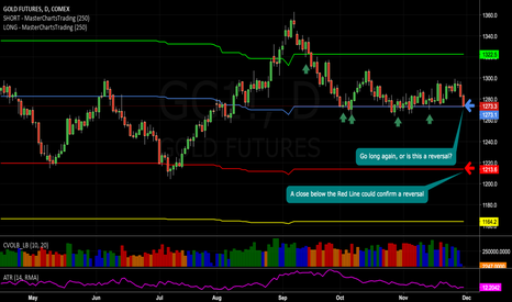 GC1!: Gold #Futures Tumble. Is this a Long Setup, or a Reversal? ..