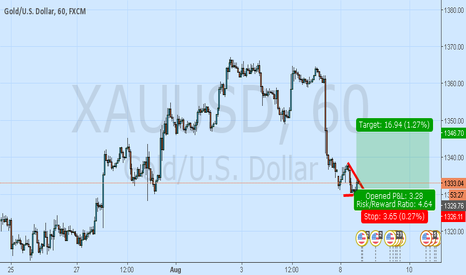 XAUUSD: gold long on bullish Divergence