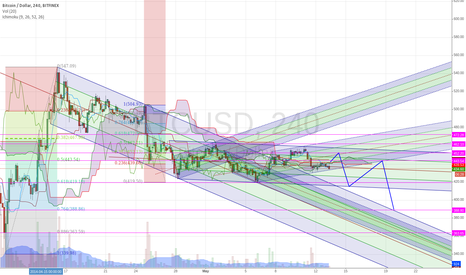 BTCUSD: Bouncing down along different pitchfork channels - revised